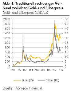 gold und silberpreis