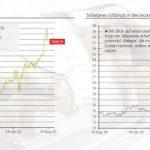 Degussa Goldpreisbewegung Bulle Bär